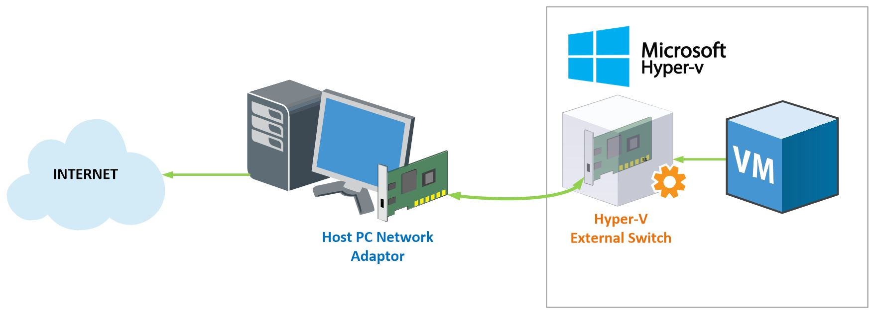 hyper-v external switch network sharing